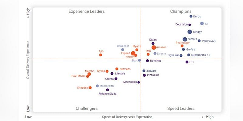 Overall delivery experience vs speed of delivery basis experience