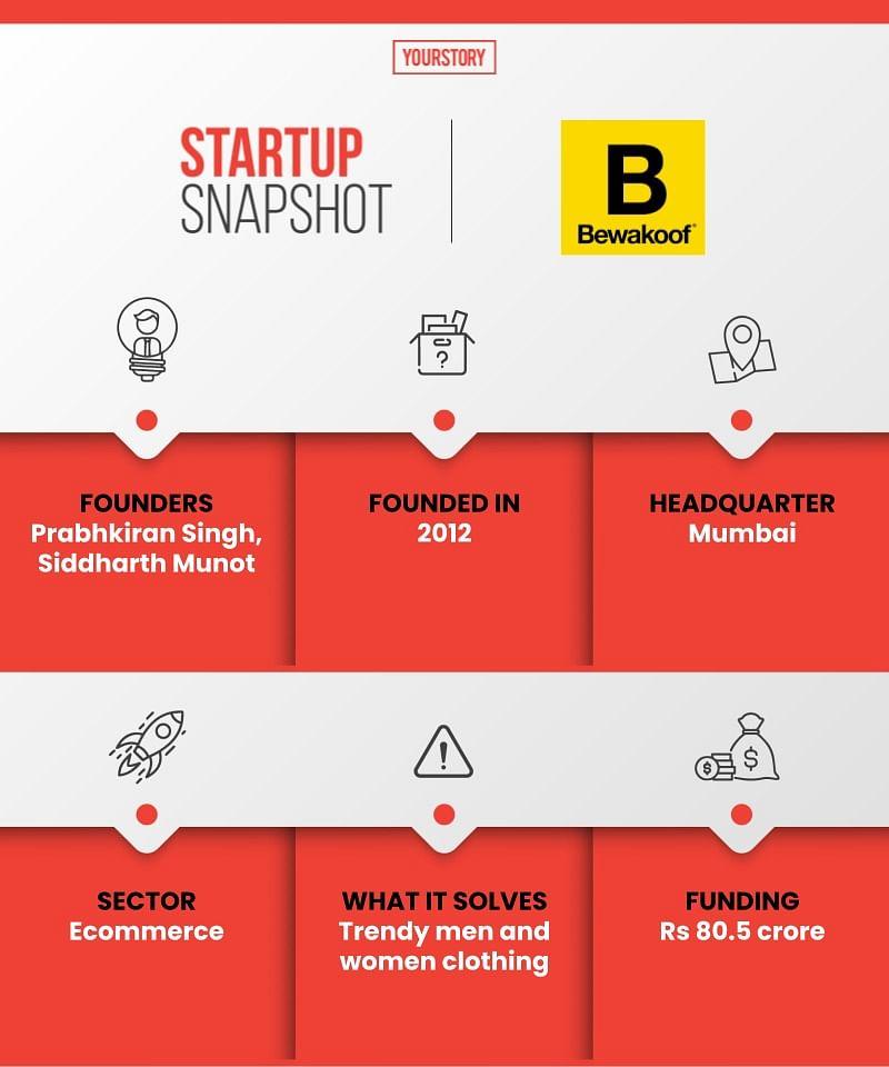 Startup snapshot Bewakoof