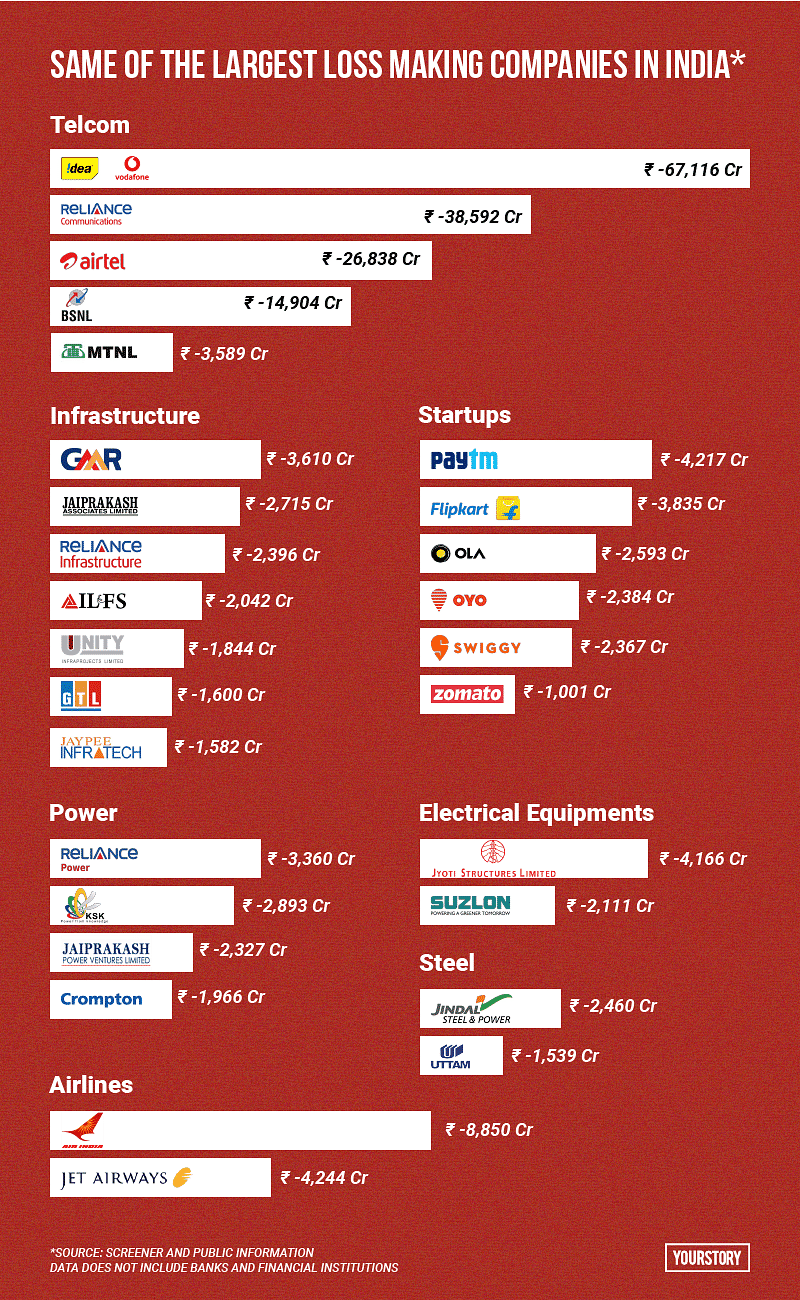 loss making companies