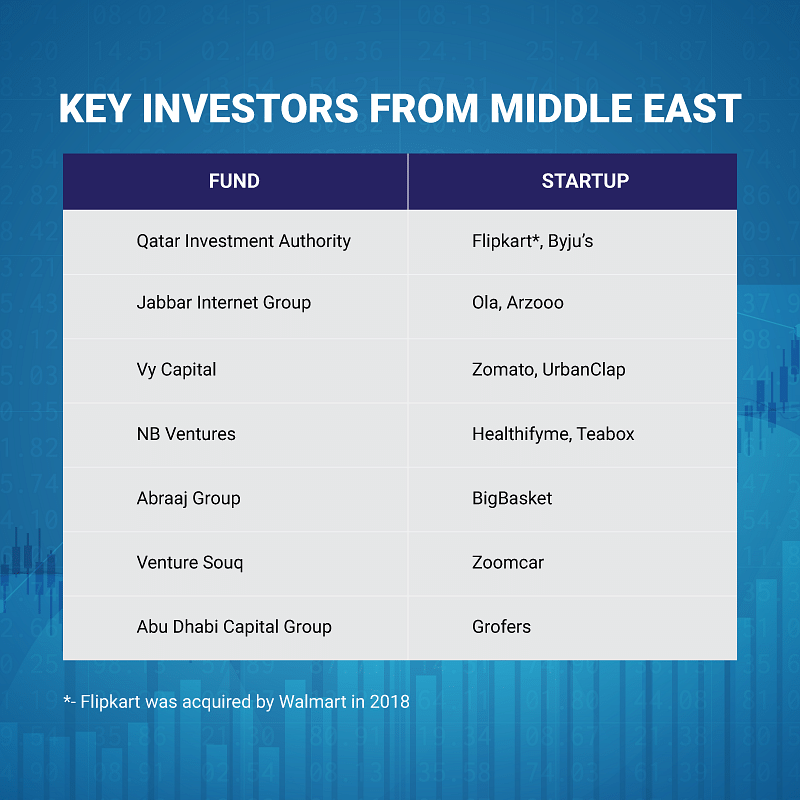 Arabian nights and Indian startup dreams: Middle East investors