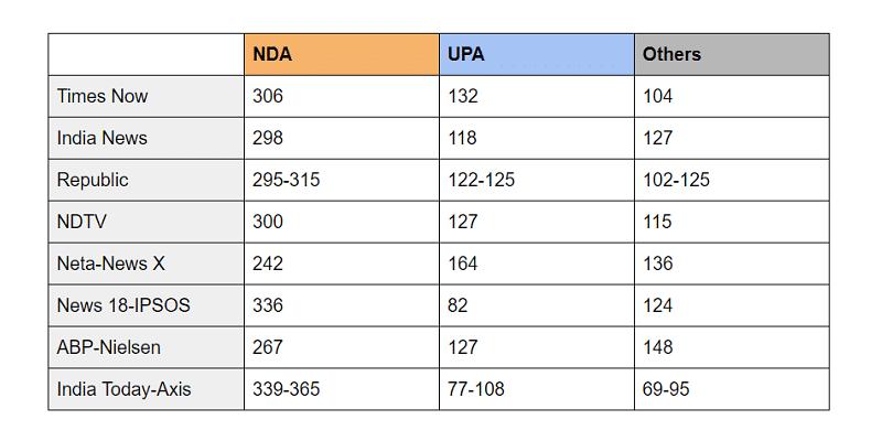 exit polls 2019 Modi