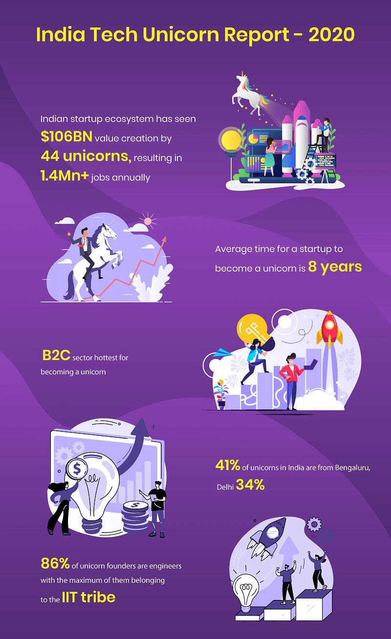 India Tech Unicorn Report - 2020