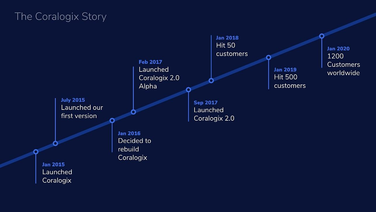 [Product Roadmap] How Israel's Coralogix helps companies like BookMyShow, PayU manage and analyse data