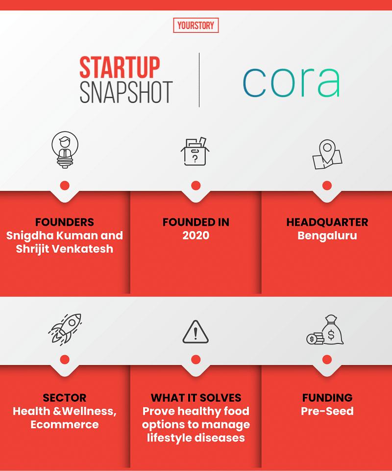 Cora Health Snapshot