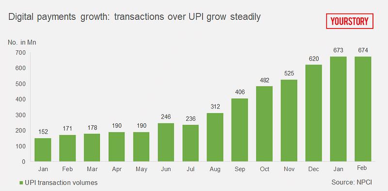 UPI growth