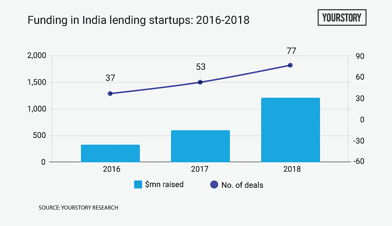 Indian fintech bagged $5 4B in equity funding over the last three