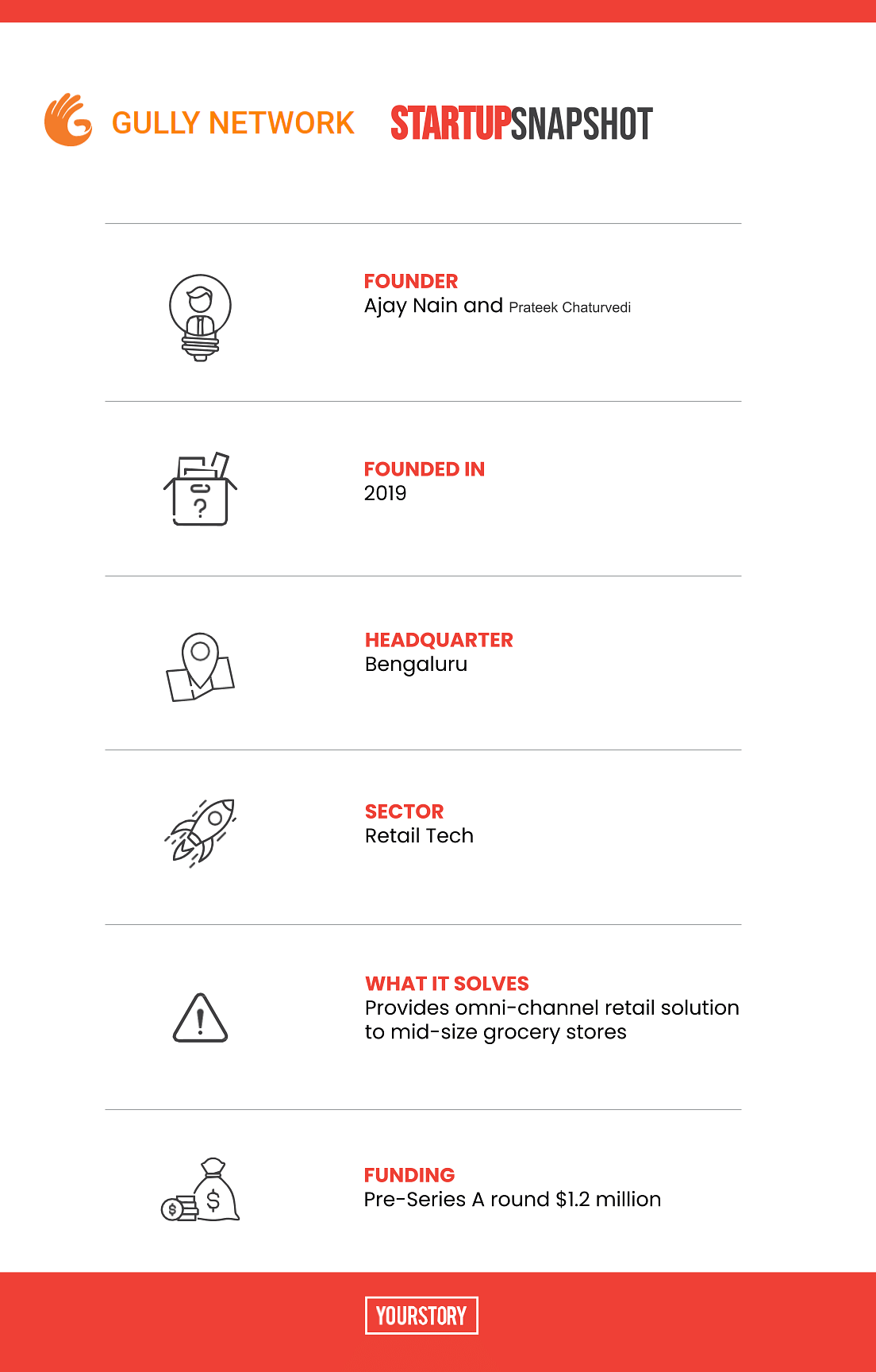 Gully Network Startup Snapshot