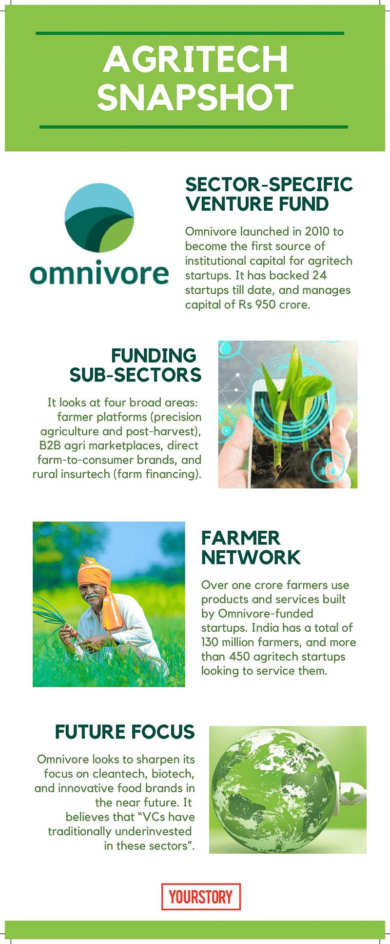 Agritech Omnivore graphic