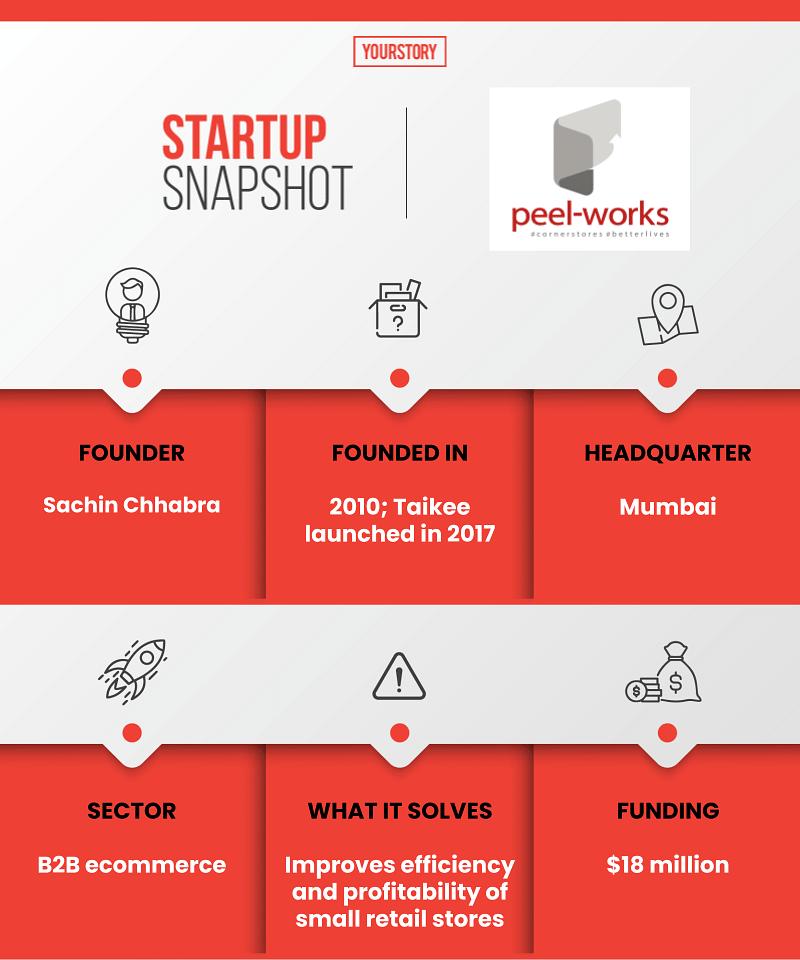 Peel-Works Startup Snapshot