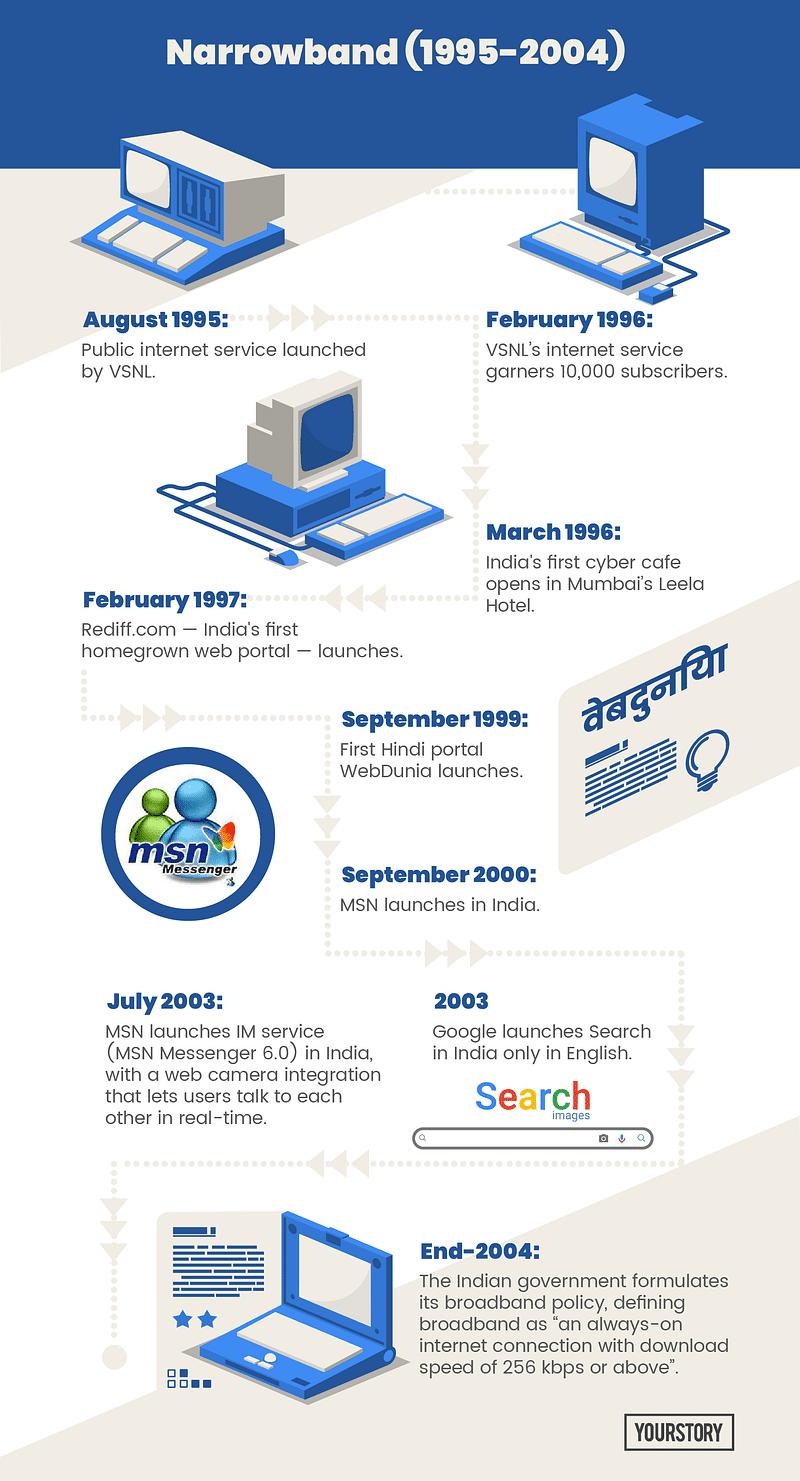 Indian internet - narrowband