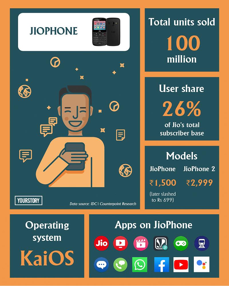 JioPhone stats