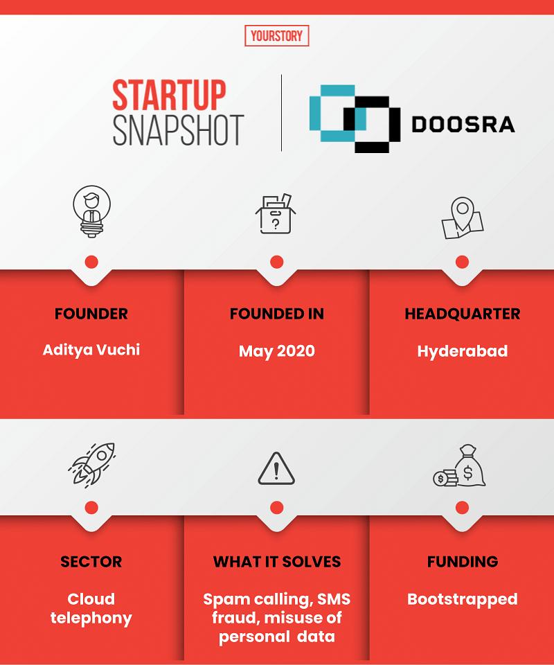 Doosra startup snapshot