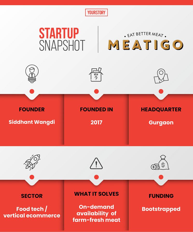 Meatigo snapshot
