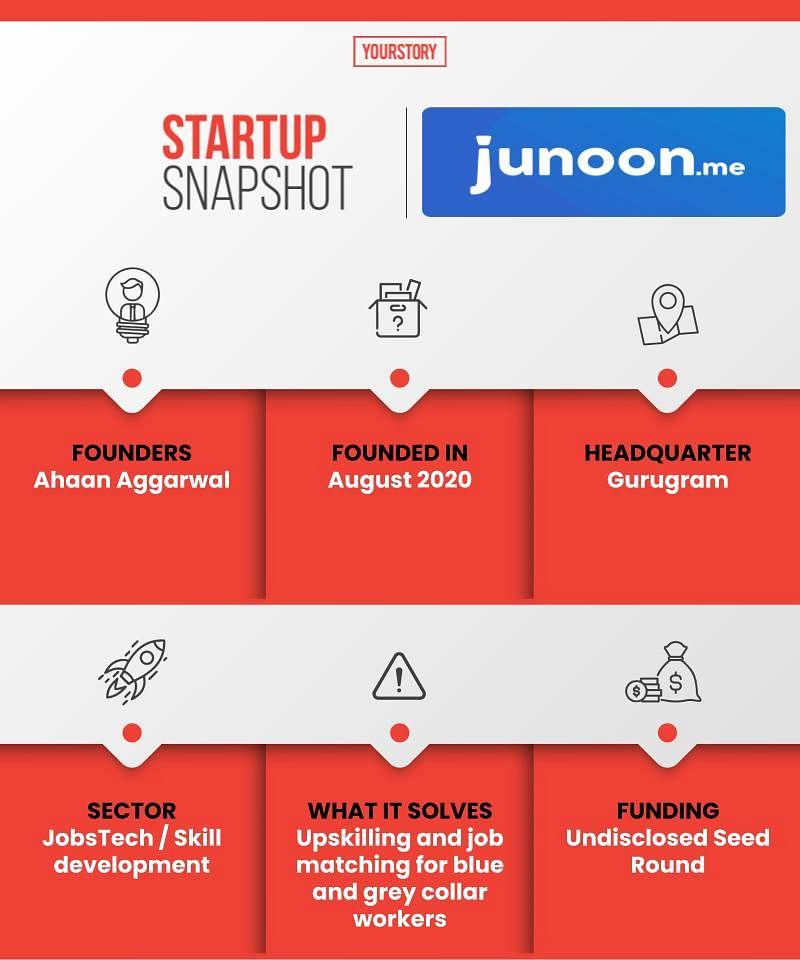 startup snapshot,Junoon