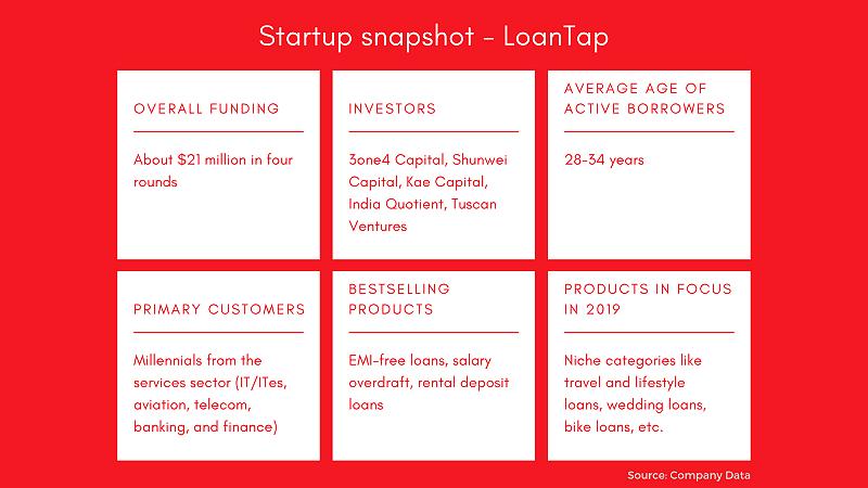 LoanTap startup