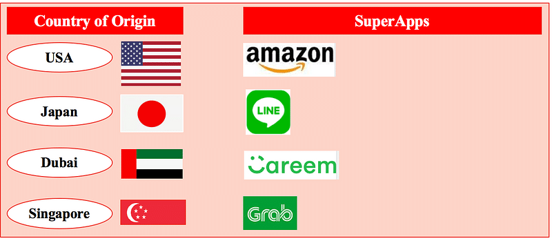 Developed Countries - SuperApps