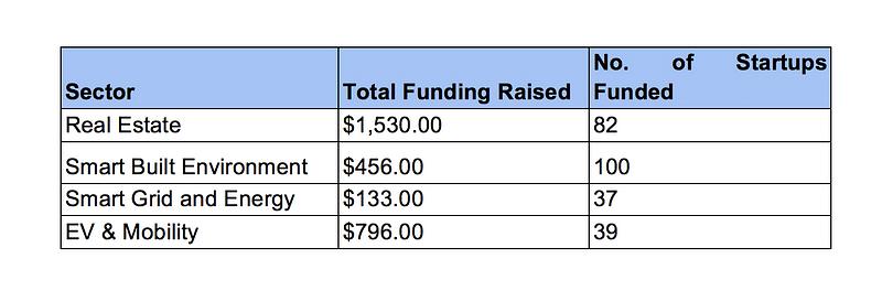 total funding raised (Industry)