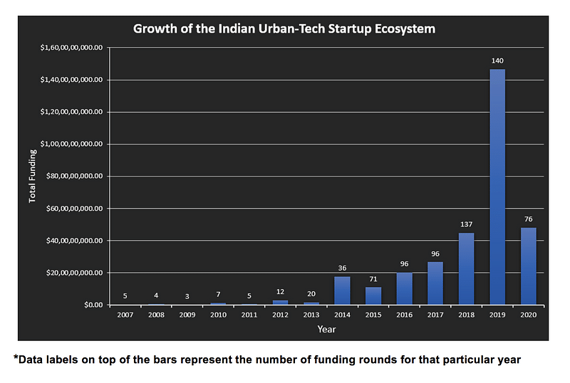 Growth of the Indian Urban-Tech Startup Ecosystem
