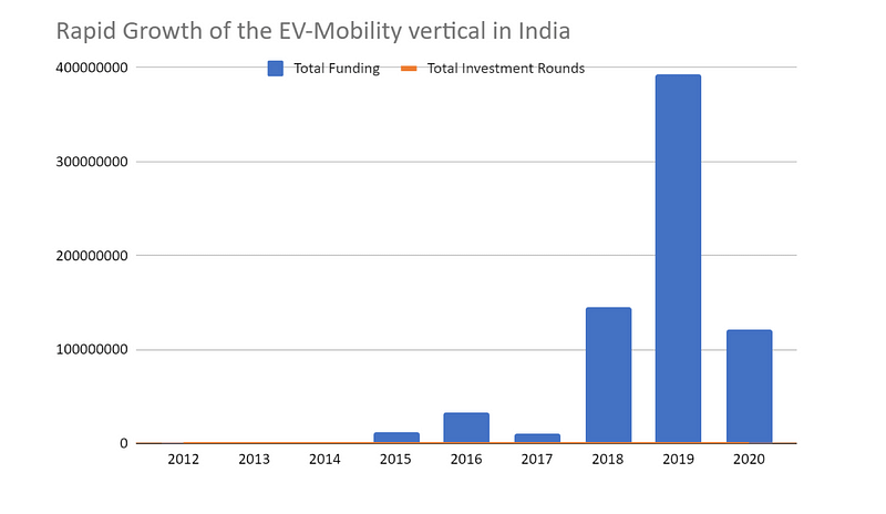 rapid growth of the EV-Mobility vertical in India