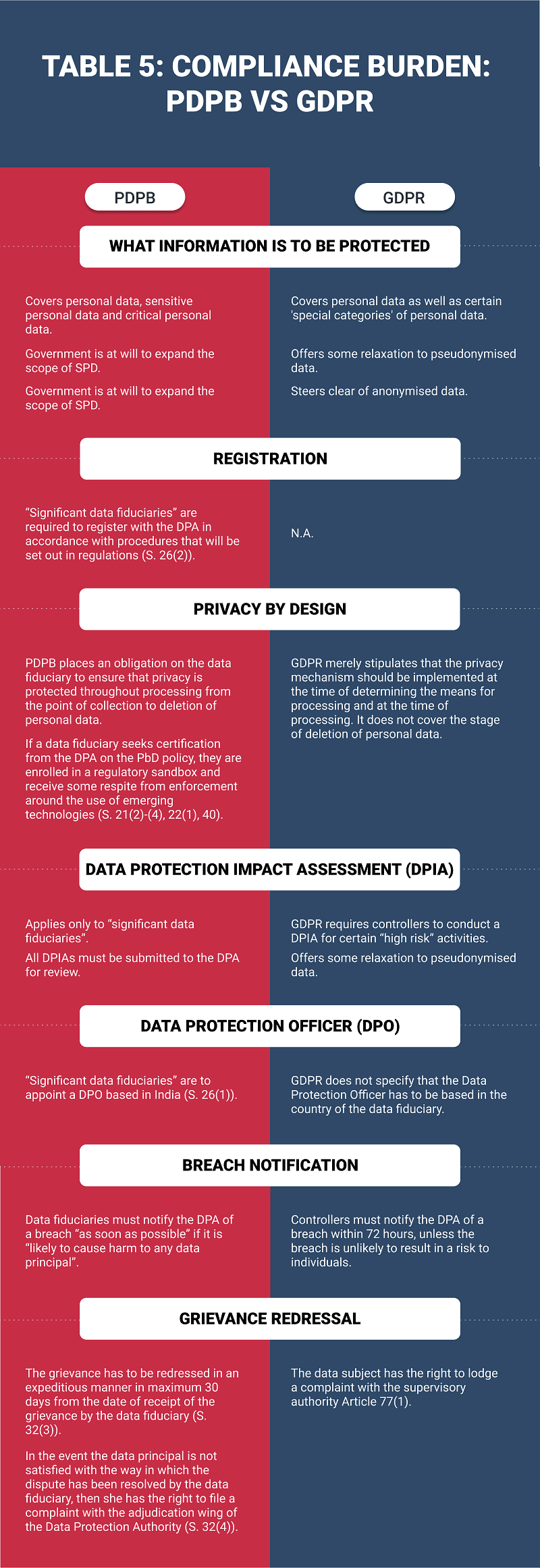 TABLE 5: COMPLIANCE BURDEN: PDPB VS GDPR