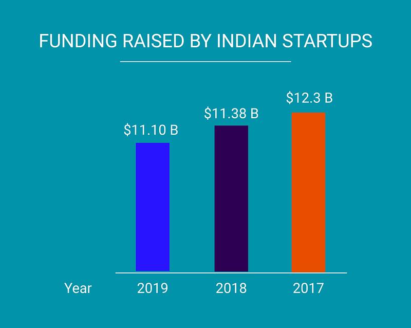 Fund raised by startups