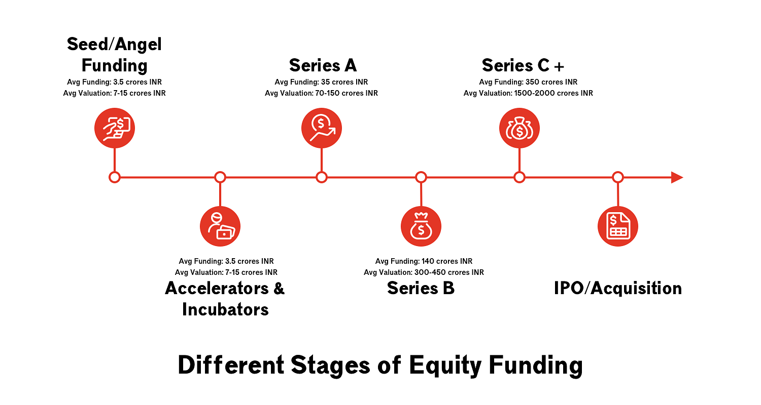 The Ultimate Guide for Entrepreneurs to Get Startup Funding