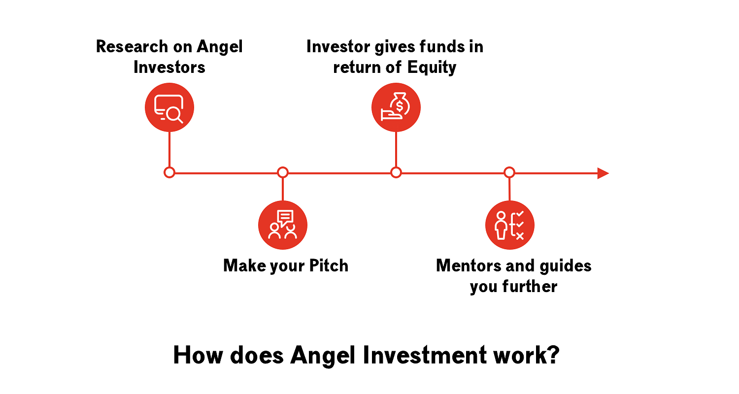 How does Angel Investment work?
