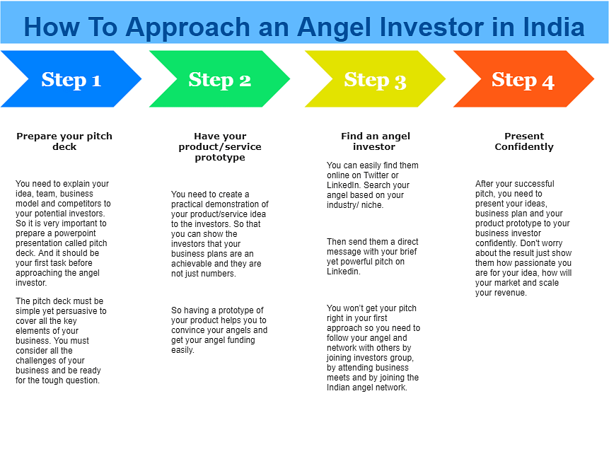 Looking for angel investment for your startup? Here's all you need