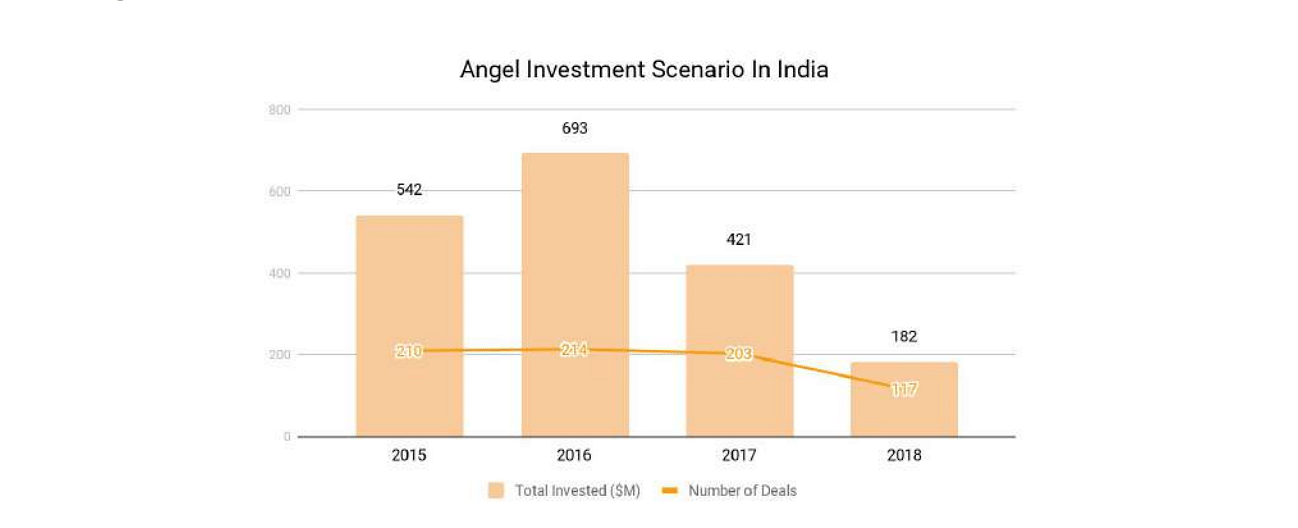 A detailed guide for startups on getting angel investment in
