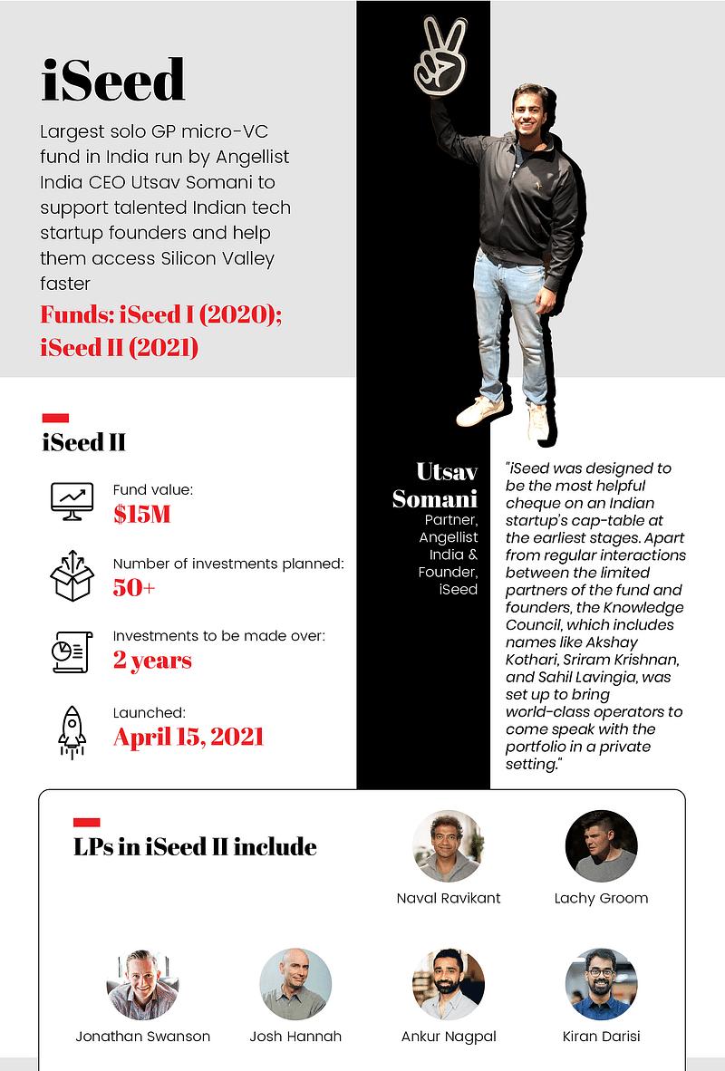 AngelList India, iSeed I, iSeed II, Utsav Somani