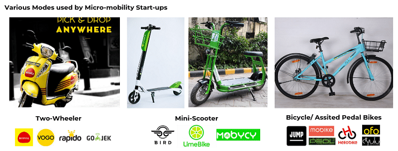 Micro-mobility: the next wave of urban transportation in India