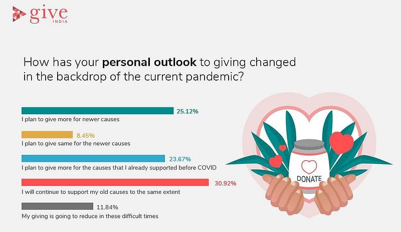 GiveIndia Survey