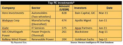 PE Investments in 2011 Up 24% To Over $10 Billion – Venture