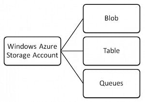 Windows Azure Storage for PHP Developers