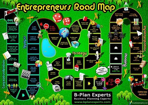 Entrepreneurs Roadmap - A Step By Step Guide
