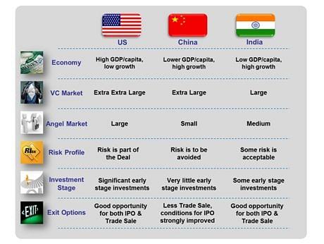 US-China-India-VC-market-comparison