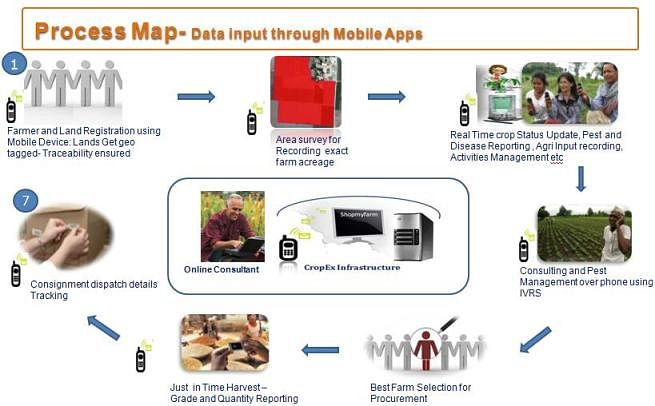 Smart Farm Management Solutions: Innovation From the CropIn