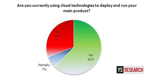cloud_survey