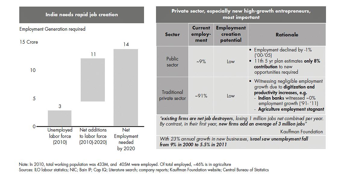 India needs to create10-15 million jobs per year
