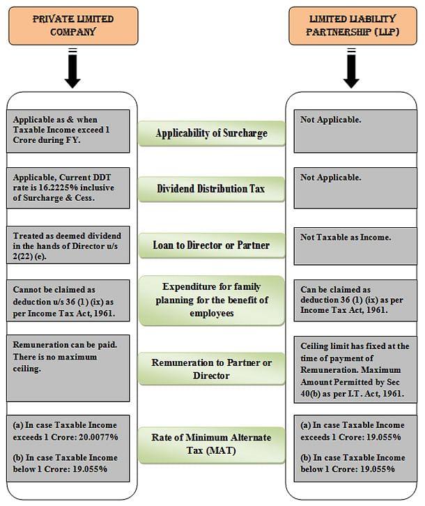 Advantage Taxation Limited Liability Partnerships OR Private Company