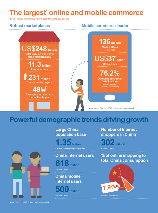 Alibaba's Scale and Chinese Demographics