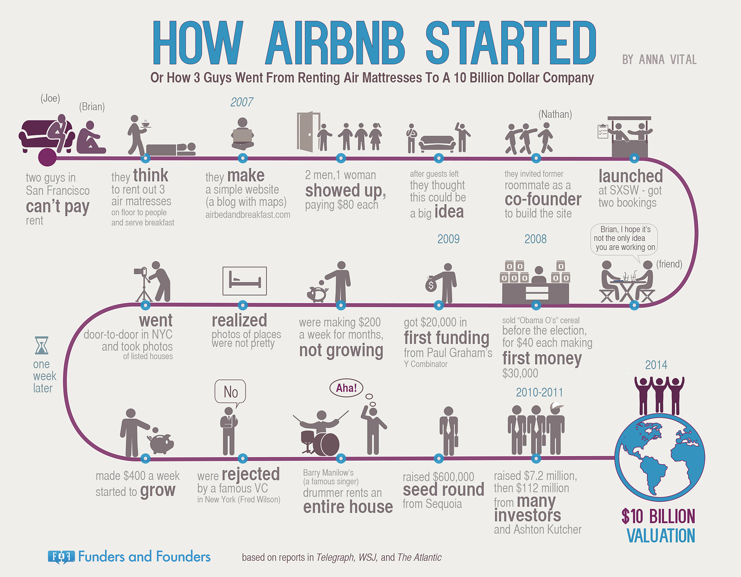 What Is Happening At Airbnb India