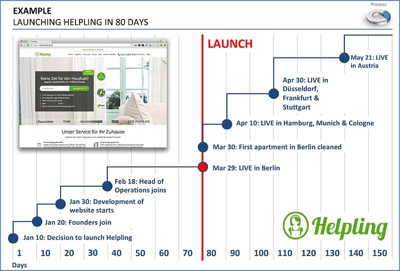 80 days - Startup launch process at Rocket Internet