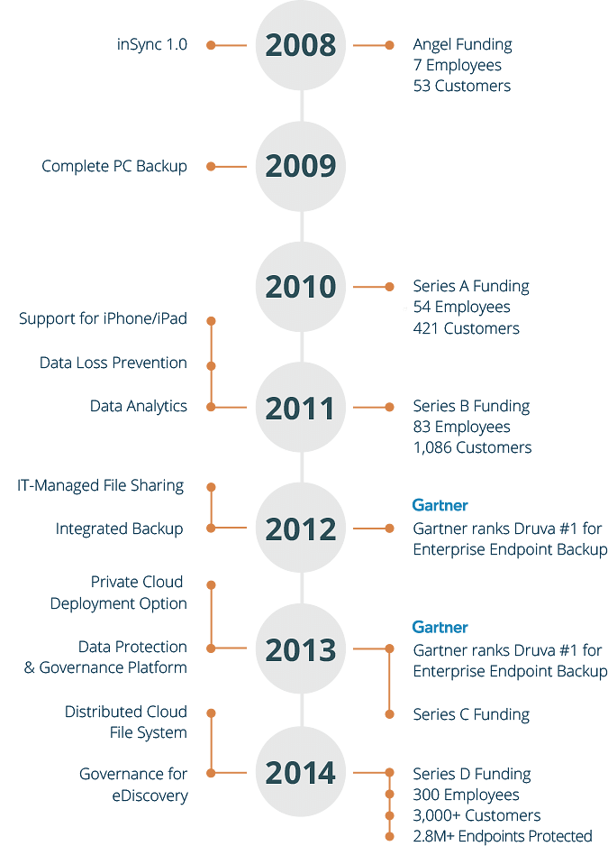 druva-innovation-timeline2014