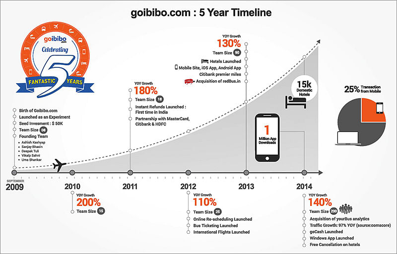 The journey: How Goibibo grew from $50k in seed money to acquiring