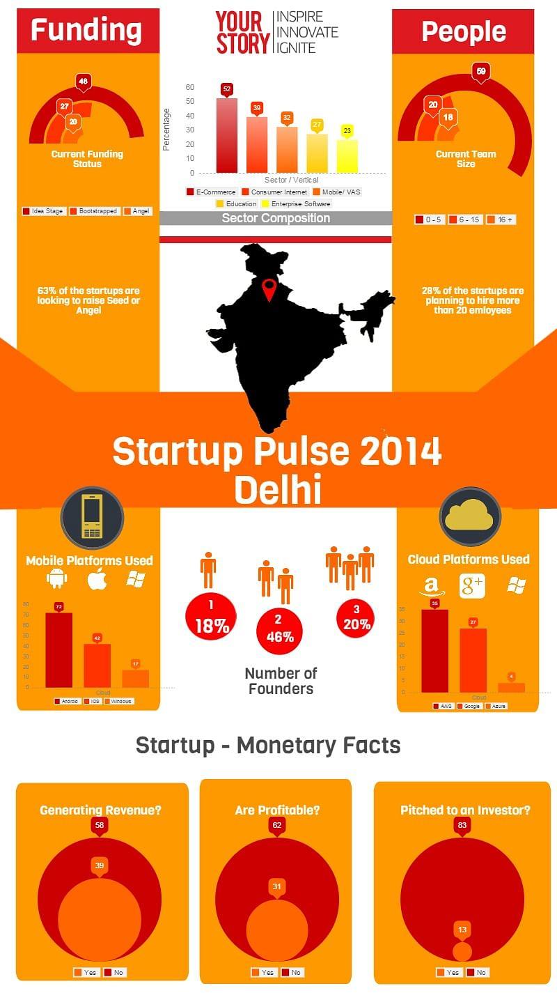 Delhi_Startup Pulse