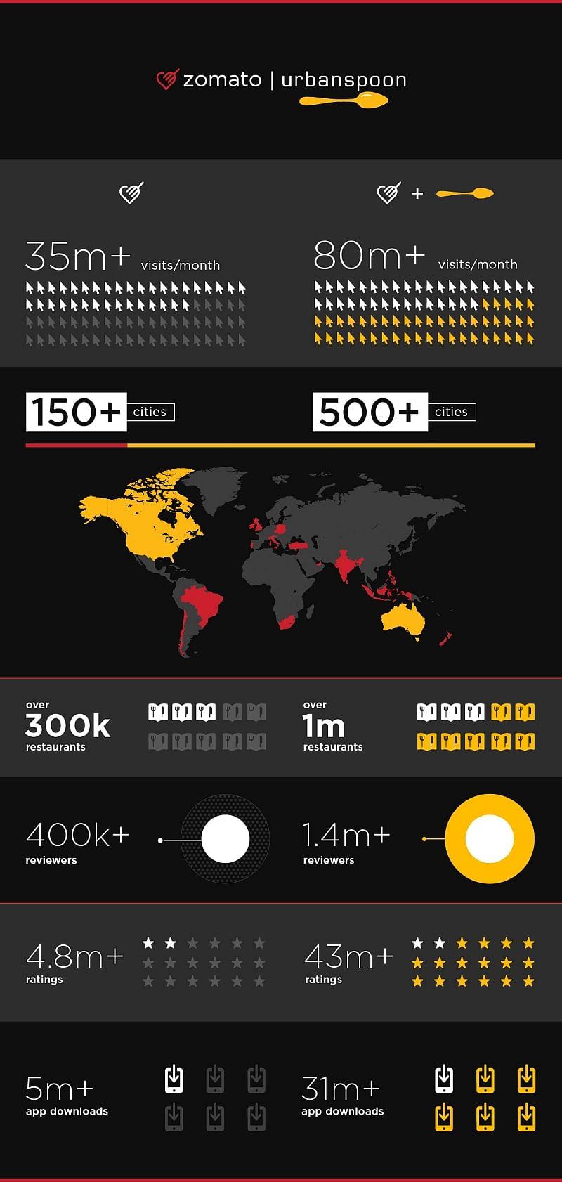 Infographic Zomato-Urbanspoon