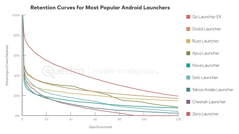 We aren't in an Android bubble, we're just innovating!
