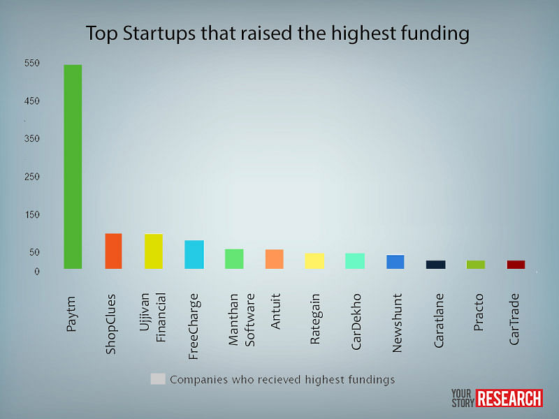 Top_Startups_Funding 2015 Q1
