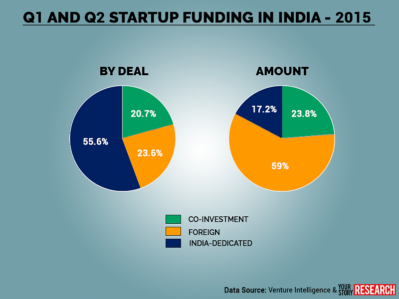 indian startups raised 3 5b funding in the first half of 2015. Black Bedroom Furniture Sets. Home Design Ideas